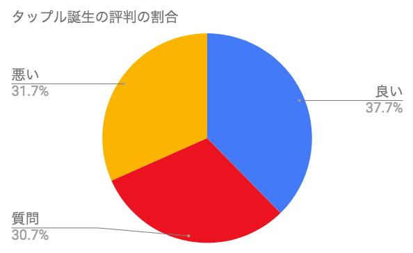 タップルの評判の割合