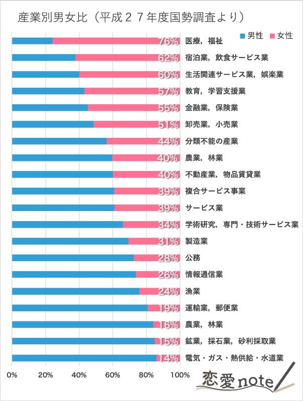 H27国勢調査産業別男女比