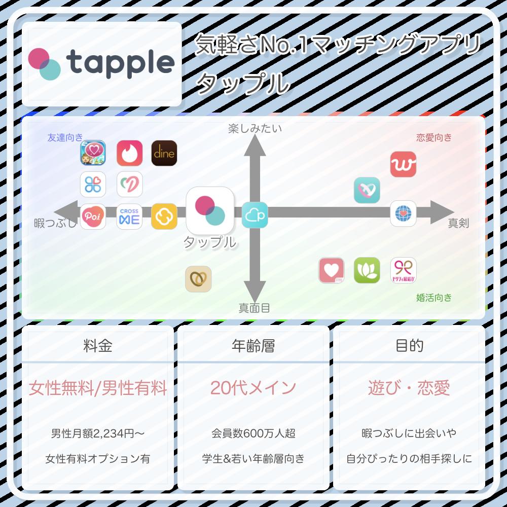 タップル誕生の情報