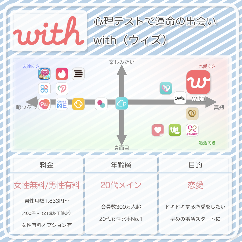 withの情報